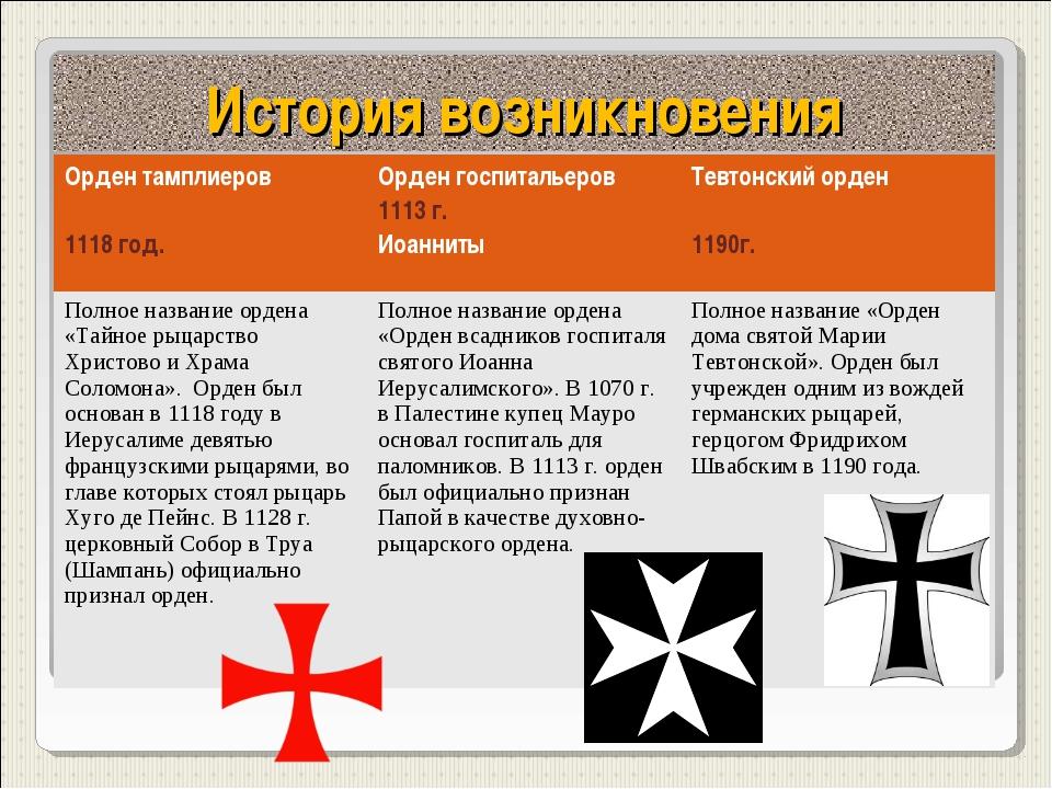 История возникновения Орден тамплиеров 1118 год.Орден госпитальеров 1113 г....