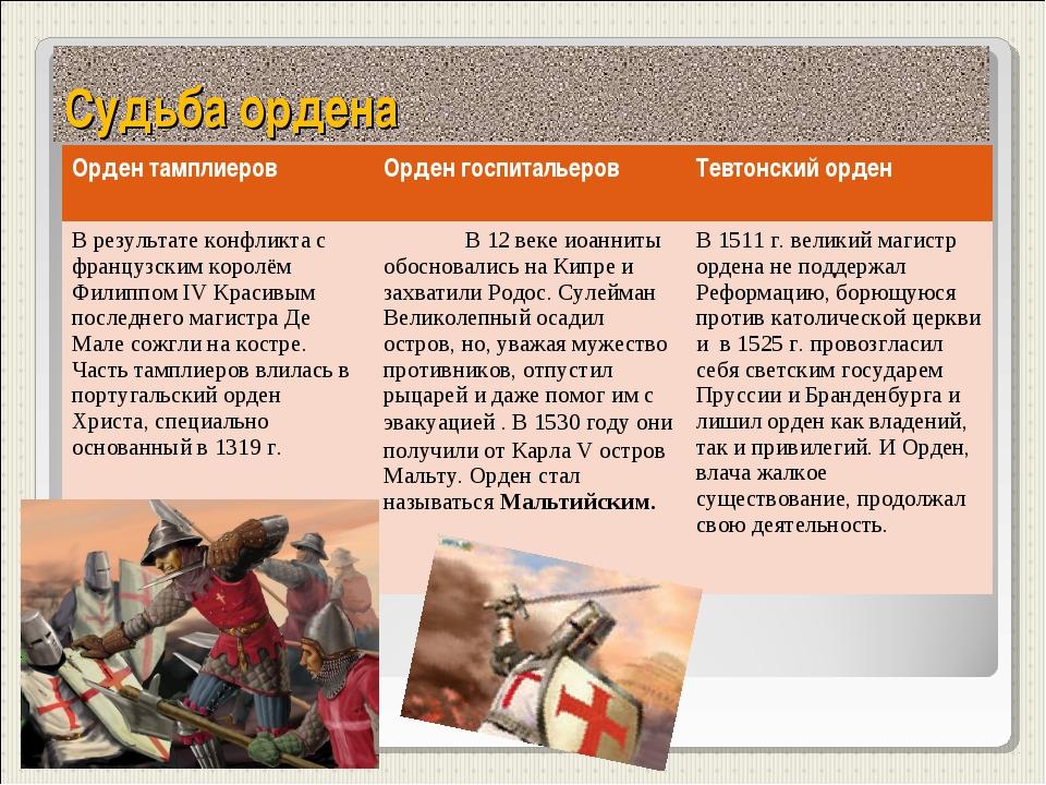 Судьба ордена Орден тамплиеровОрден госпитальеровТевтонский орден В результ...