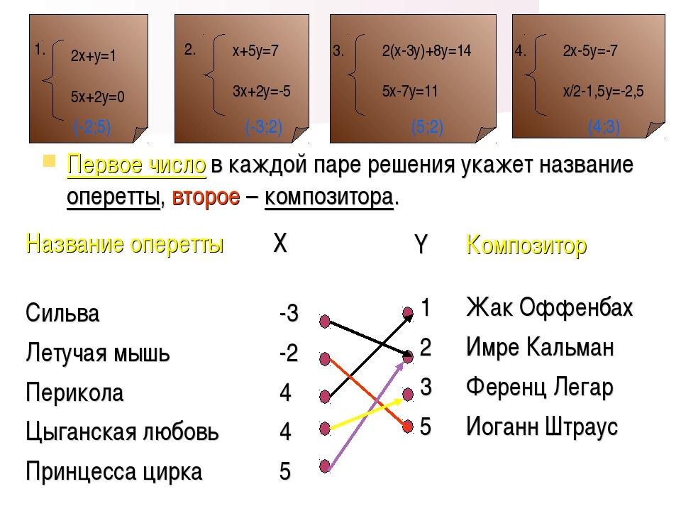 Первое число в каждой паре решения укажет название оперетты, второе – компози...