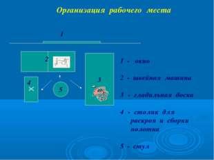 Организация рабочего места 3 5  1 2 4 1 - окно 2 - швейная машина - гладильн