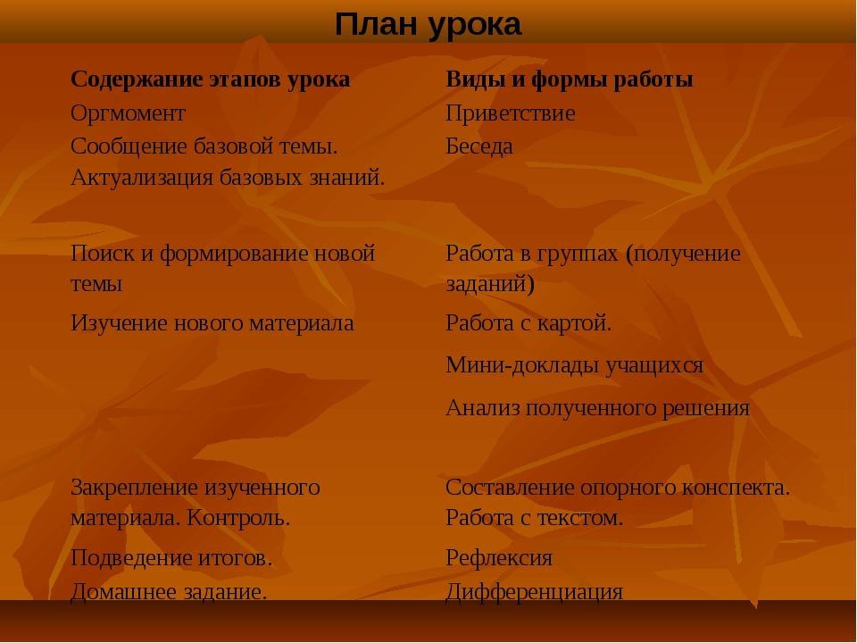 План урока Содержание этапов урокаВиды и формы работы ОргмоментПриветствие...
