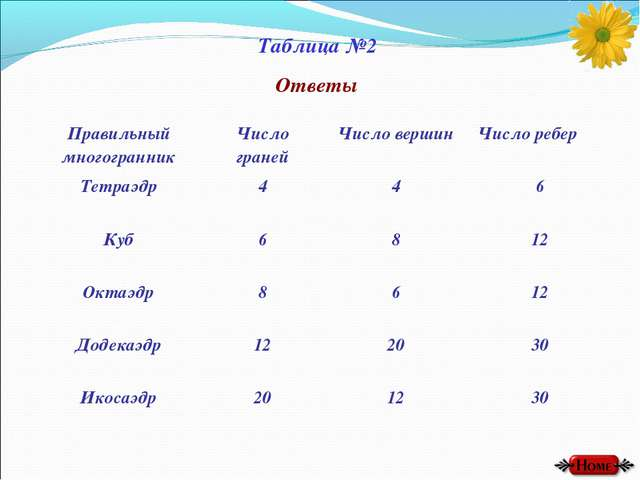 Таблица №2 Ответы Правильный многогранникЧисло гранейЧисло вершинЧисло реб...