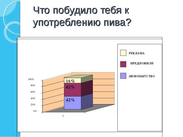 Что побудило тебя к употреблению пива? 42% 42% 16% 0% 20% 40% 60% 80% 100% 1...