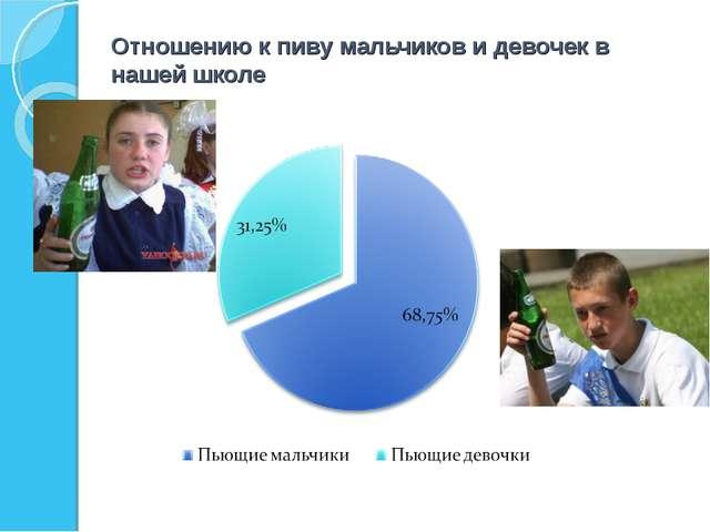Отношению к пиву мальчиков и девочек в нашей школе