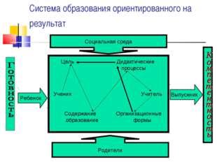 Цель Дидактические процессы Ученик Учитель Содержание Организационные образо
