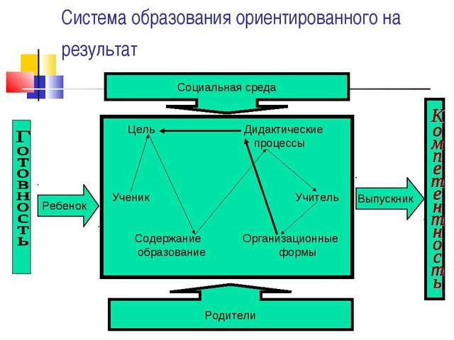 Цель Дидактические процессы Ученик Учитель Содержание Организационные образо...