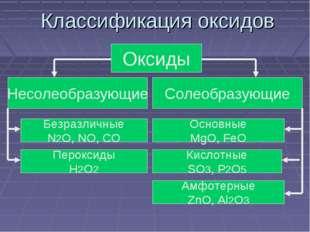 Классификация оксидов Оксиды Несолеобразующие Солеобразующие Безразличные N2O