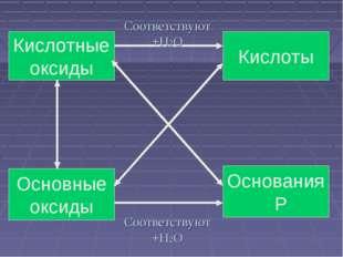 Соответствуют +H2O Кислоты Кислотные оксиды Основания Р Основные оксиды Соотв