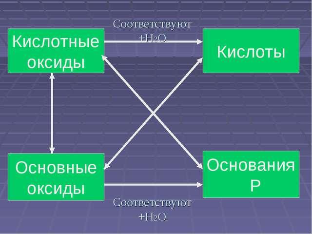 Соответствуют +H2O Кислоты Кислотные оксиды Основания Р Основные оксиды Соотв...