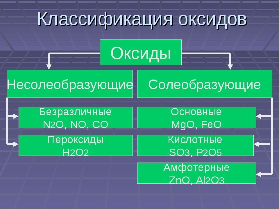 Классификация оксидов Оксиды Несолеобразующие Солеобразующие Безразличные N2O...