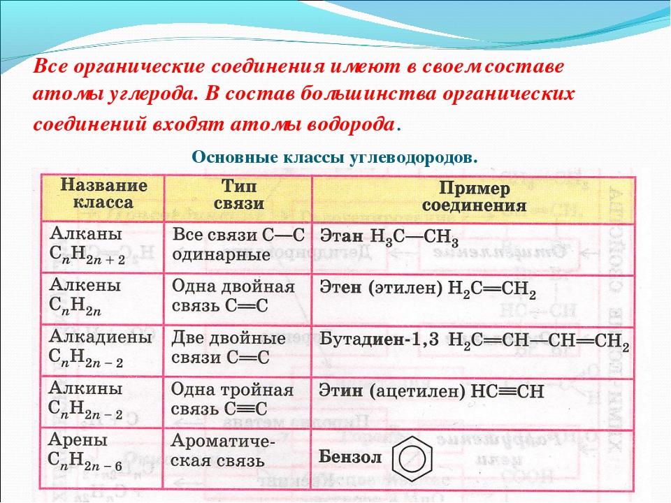 Все органические соединения имеют в своем составе атомы углерода. В состав бо...