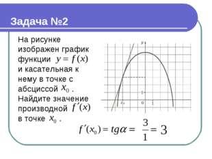На рисунке изображен график функции и касательная к нему в точке с абсциссой