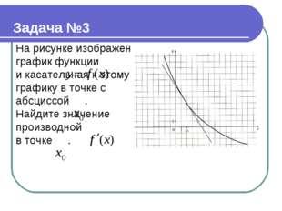 На рисунке изображен график функции и касательная к этому графику в точке с а