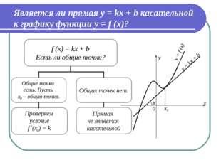 Является ли прямая y = kx + b касательной к графику функции y = f (x)?