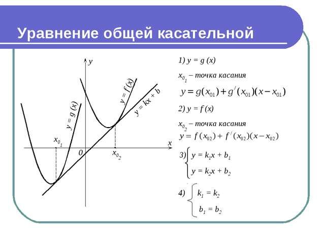 y = f (x) y = g (x) y = kx + b y = k1x + b1 y = k2x + b2 Уравнение общей кас...