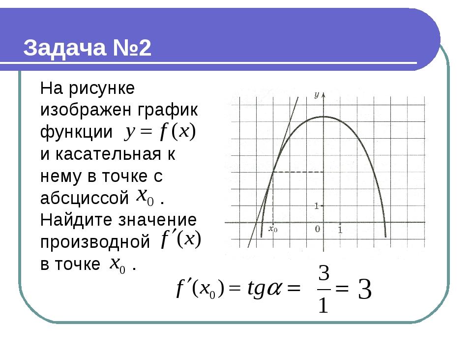 На рисунке изображен график функции и касательная к нему в точке с абсциссой...