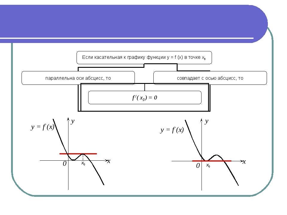 0 0 y x y = f (x) x y = f (x) y