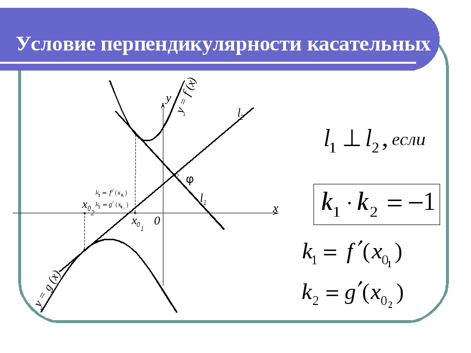 Условие перпендикулярности касательных y = f (x) y = g (x) y x 0 φ x02 x01 l1...