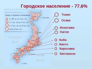 Городское население - 77,6% Токио Иокогама Осака Нагоя Кобе Китокюсю Хиросима