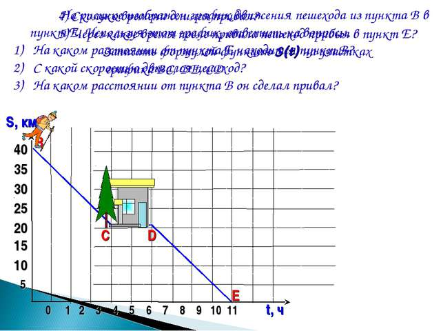 На рисунке изображен график движения пешехода из пункта В в пункт Е. Использ...