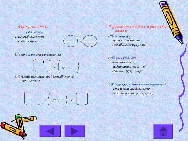 Функции союза Связывает 1) Однородные члены предложения 2) Части сложного пр...