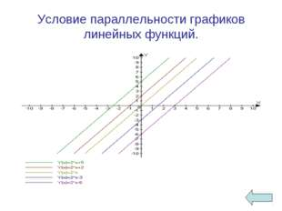 Условие параллельности графиков линейных функций.