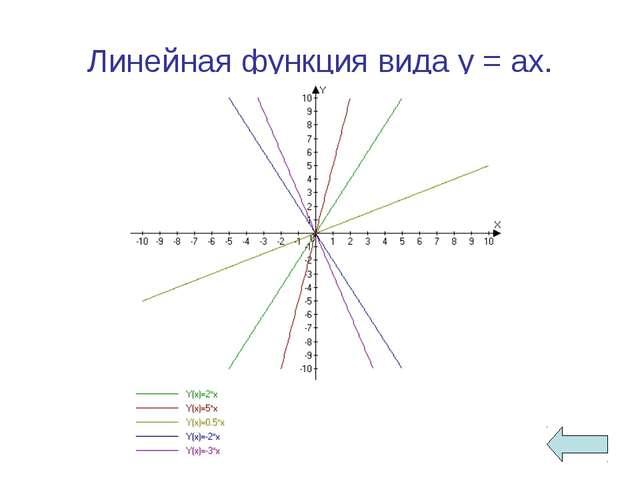 Линейная функция вида у = ах.