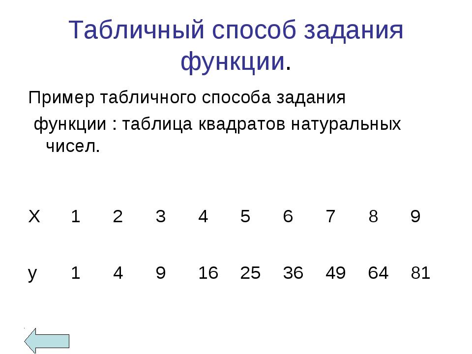 Табличный способ задания функции. Пример табличного способа задания функции :...