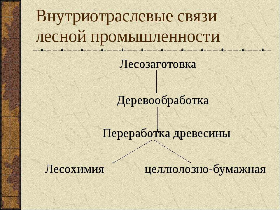 Внутриотраслевые связи лесной промышленности Лесозаготовка Деревообработка Пе...
