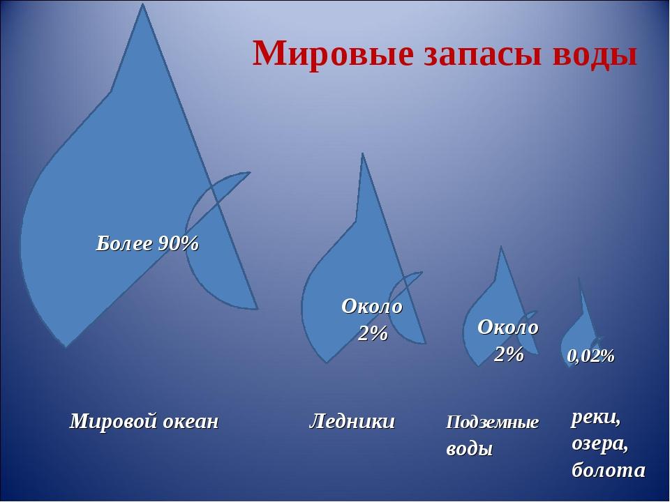Более 90% Мировой океан Около 2% Около 2% 0,02% Ледники реки, озера, болота П...