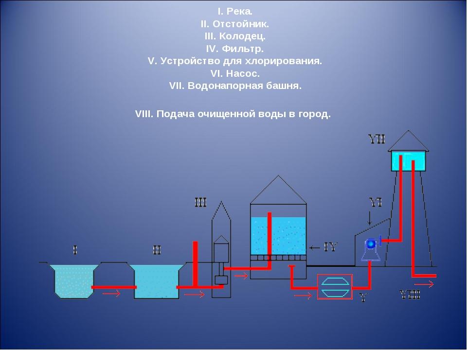 I. Река. II. Отстойник. III. Колодец. IV. Фильтр. V. Устройство для хлорирова...