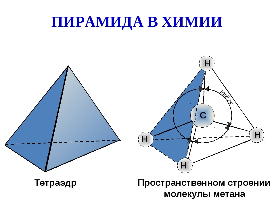 Тетраэдр Пространственном строении молекулы метана ПИРАМИДА В ХИМИИ