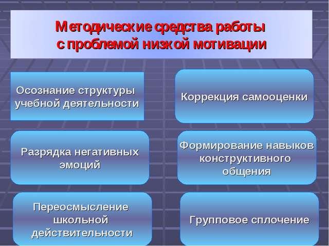 Осознание структуры учебной деятельности Разрядка негативных эмоций Переосмыс...