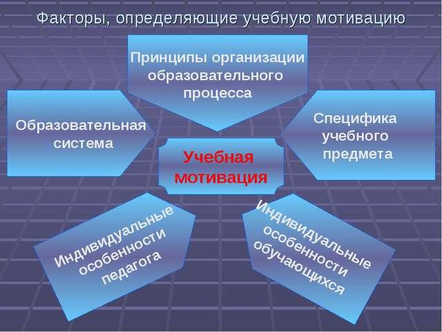 Факторы, определяющие учебную мотивацию Учебная мотивация Образовательная сис...