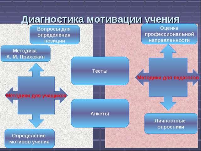 Диагностика мотивации учения Методики для учащихся Методики для педагогов Воп...