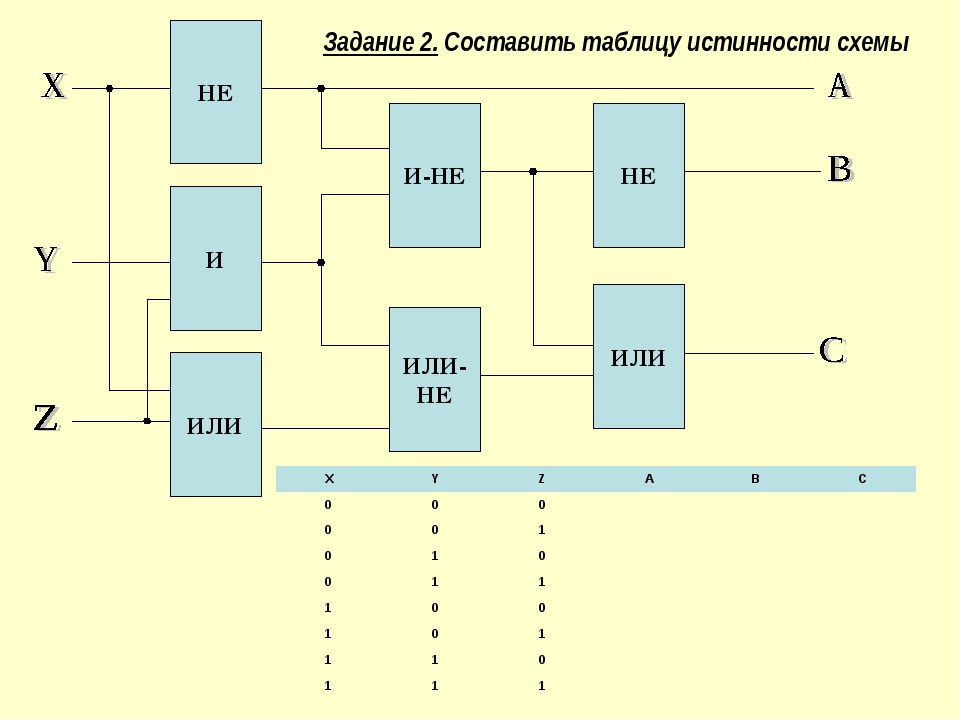 Задание 2. Составить таблицу истинности схемы XYZABC 000 001 0...