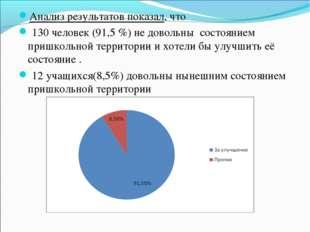 Анализ результатов показал, что 130 человек (91,5 %) не довольны состоянием п