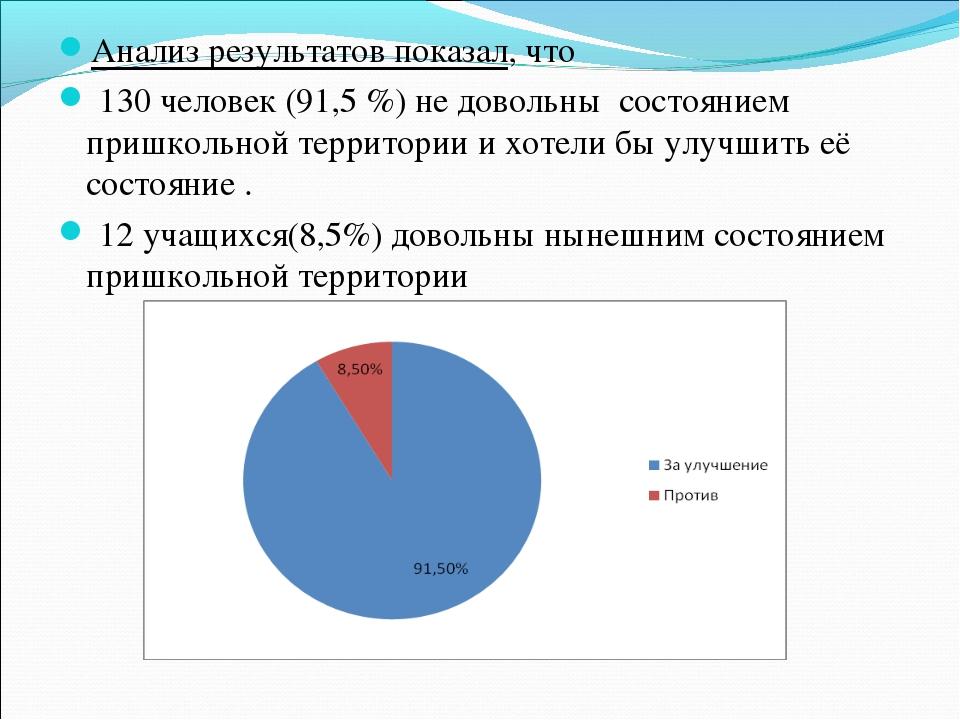 Анализ результатов показал, что 130 человек (91,5 %) не довольны состоянием п...