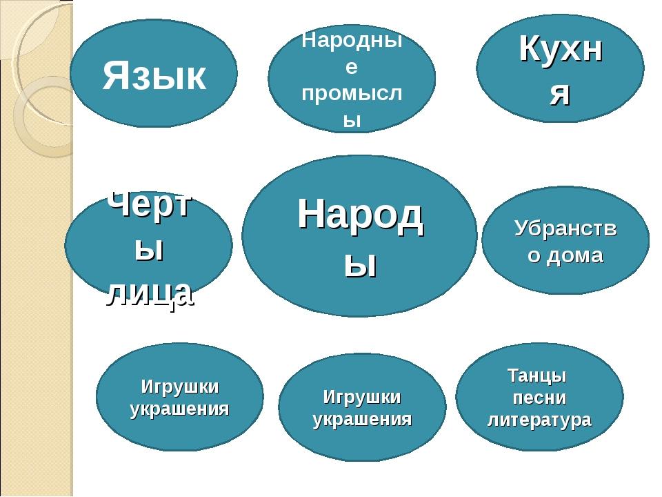 Народы Язык Черты лица Убранство дома Танцы песни литература Игрушки украшени...