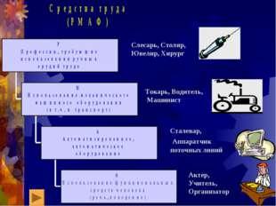 Слесарь, Столяр, Ювелир, Хирург Токарь, Водитель, Машинист Сталевар, Аппаратч