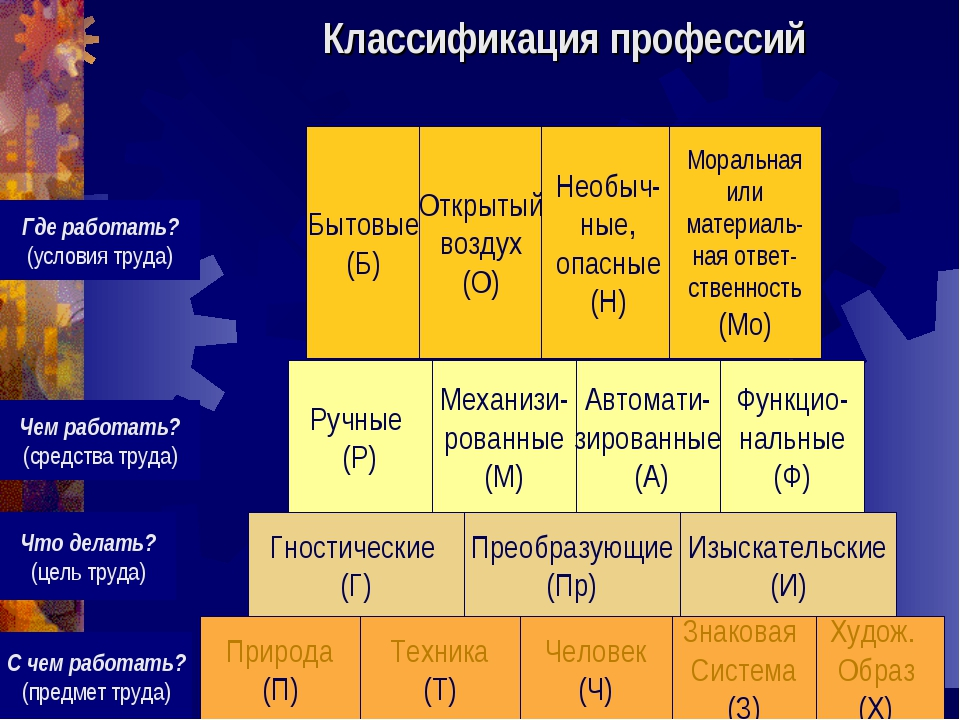 Природа (П) Техника (Т) Худож. Образ (Х) Знаковая Система (З) Человек (Ч) Что...