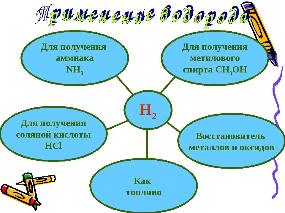 H2 Для получения аммиака NH3 Восстановитель металлов и оксидов Для получения...
