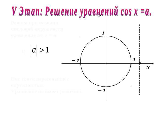Решим при помощи числовой окружности уравнение cos х = a. 1) Нет точек пересе...