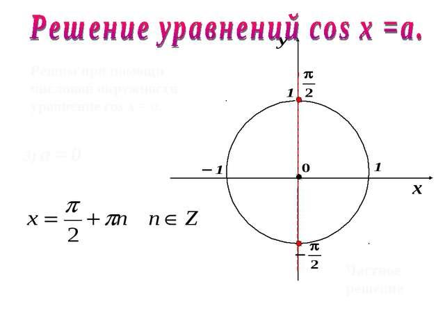 Решим при помощи числовой окружности уравнение cos х = a. 3) а = 0 Частное ре...