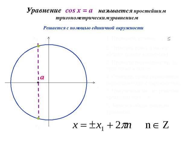 Уравнение cos х = a называется простейшим тригонометрическим уравнением 0 x y...