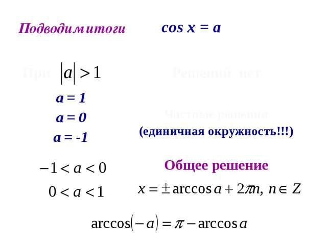 Подводим итоги cos x = a При  Решений нет а = 1 а = 0 а = -1 Частные решени...