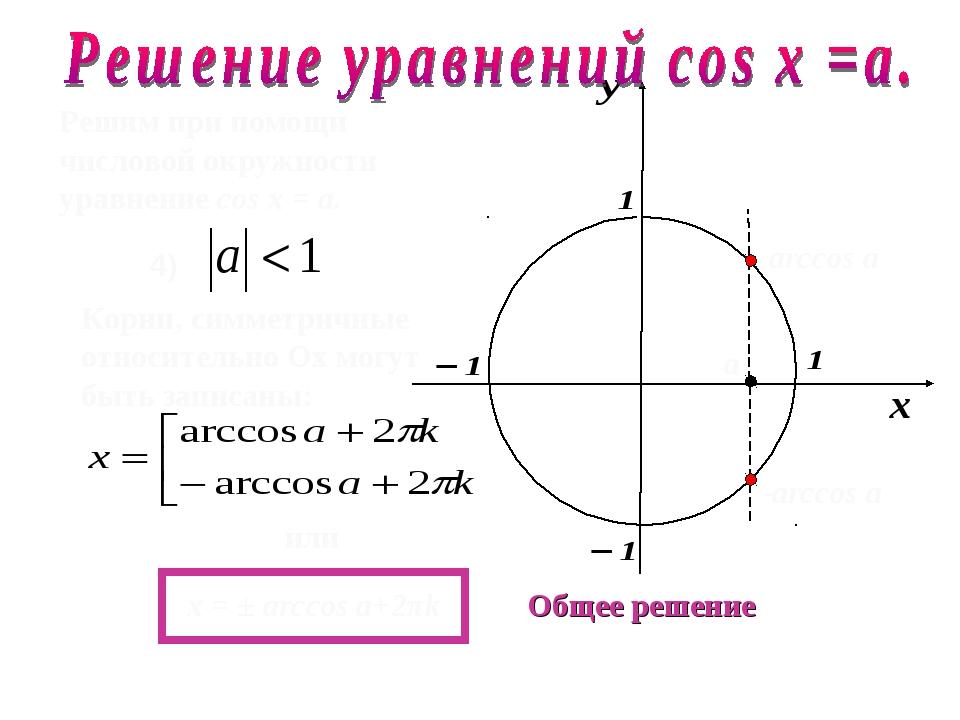 Решим при помощи числовой окружности уравнение cos х = a. 4) Общее решение ar...