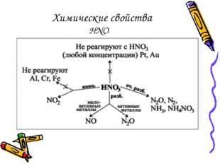Химические свойства HNO3