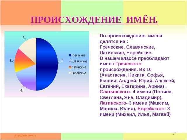 * ПРОИСХОЖДЕНИЕ ИМЁН. По происхождению имена делятся на : Греческие, Славянск...