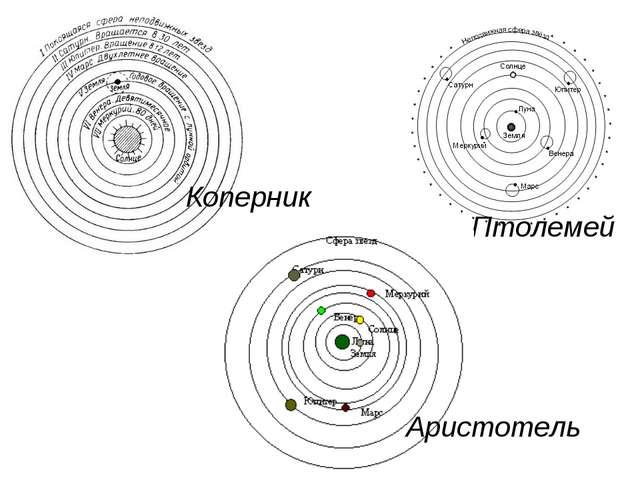 Птолемей Коперник Аристотель